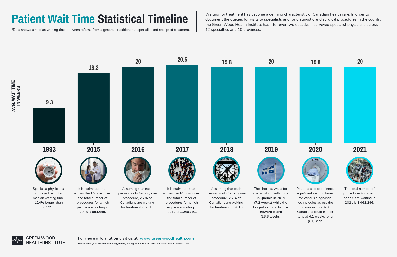Patient Wait Time Statistical Timeline Infographic Template