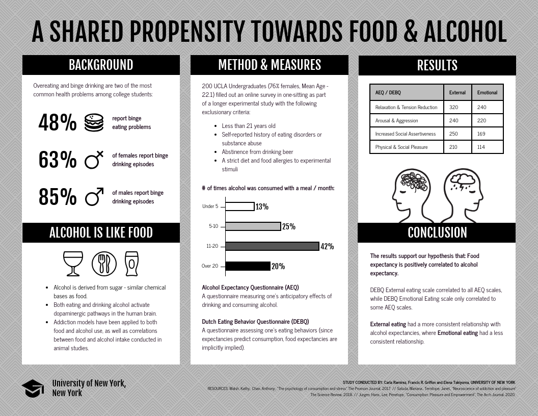 Alcohol Addiction Study Research Poster Template Template