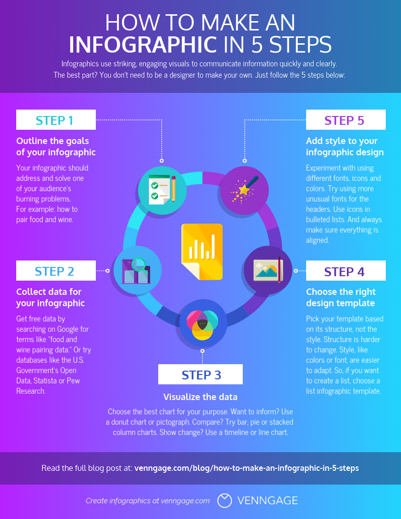 5 Step to Make an Infographic Template