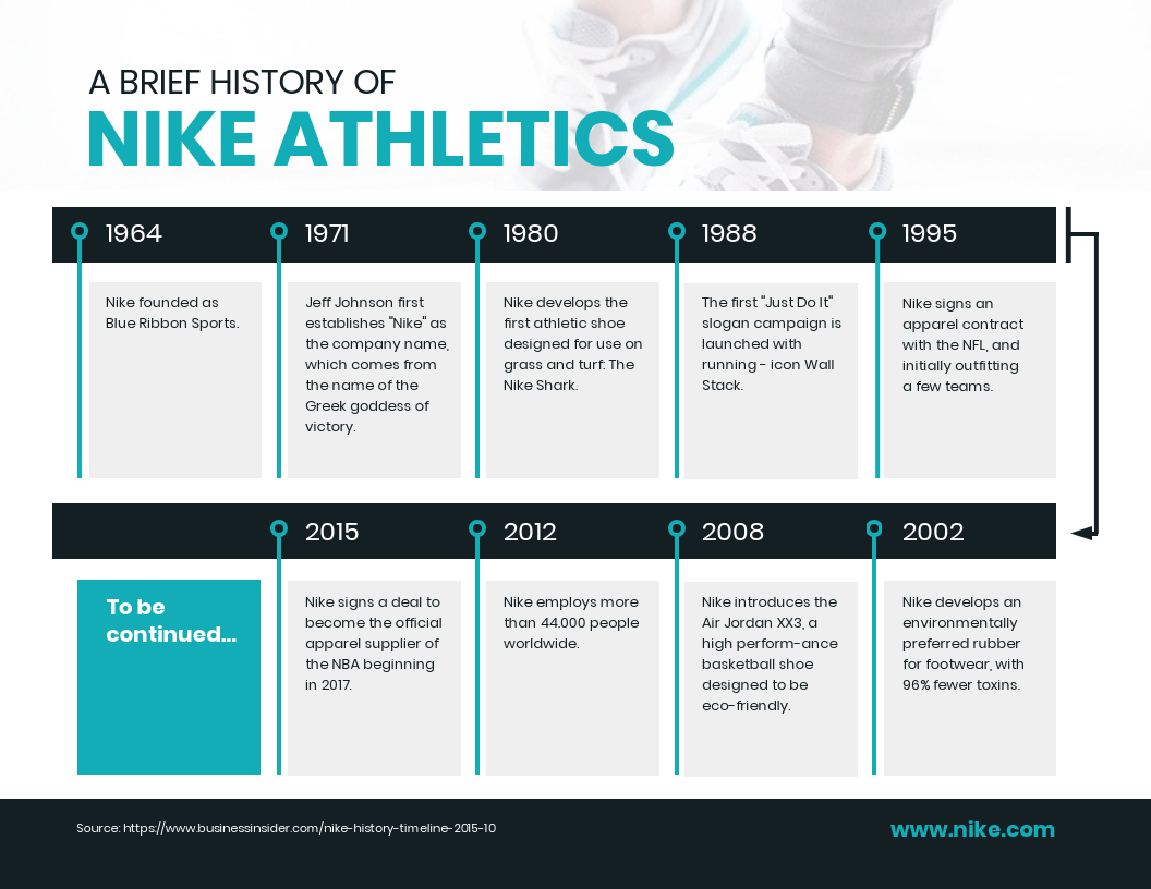 History Of Nike Timeline Infographic Template