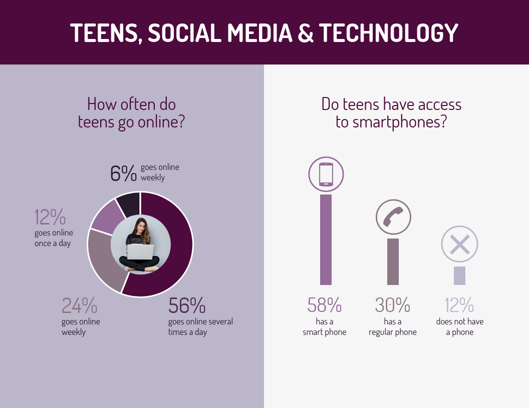 Teen Social Media and Technology Statistics Template