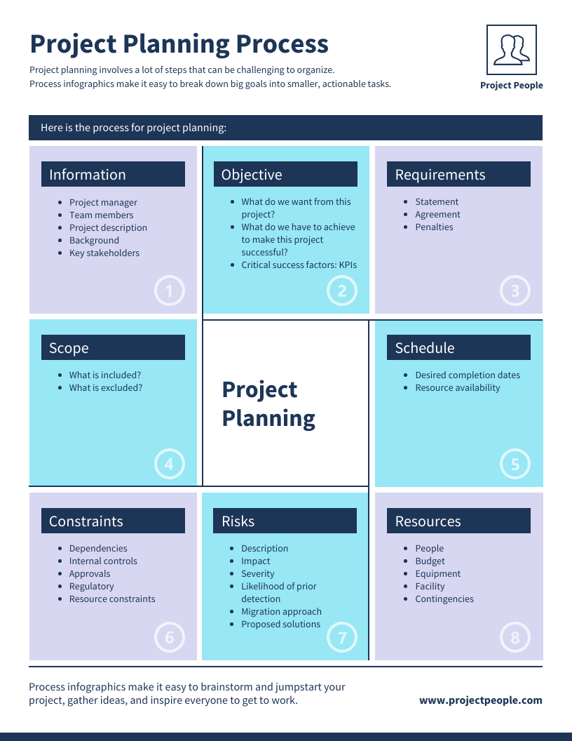 Project Planning Steps Infographic Template