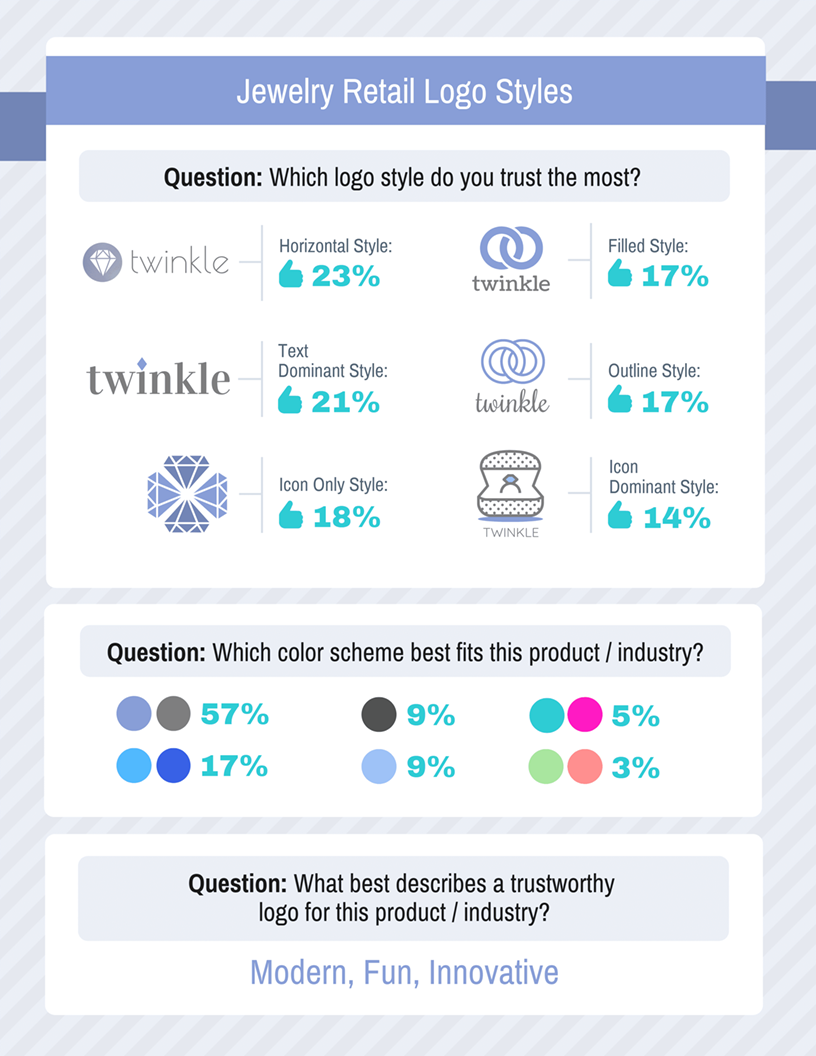 Consumer Product Logos Survey Results Template