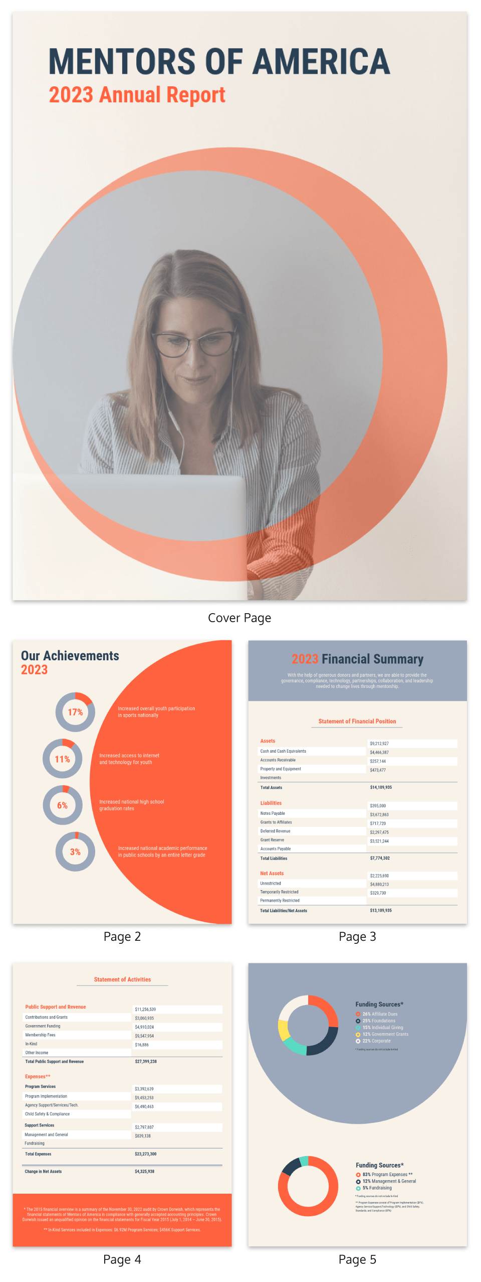 Nonprofit Annual Report Template Template