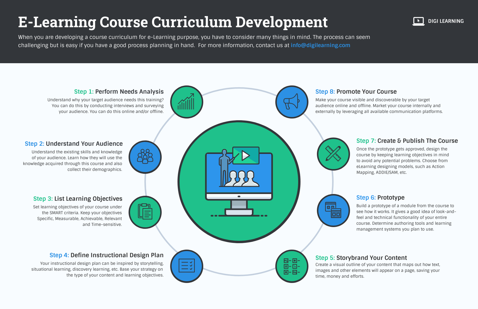 E Learning Course Curriculum Development Process Infographic Template