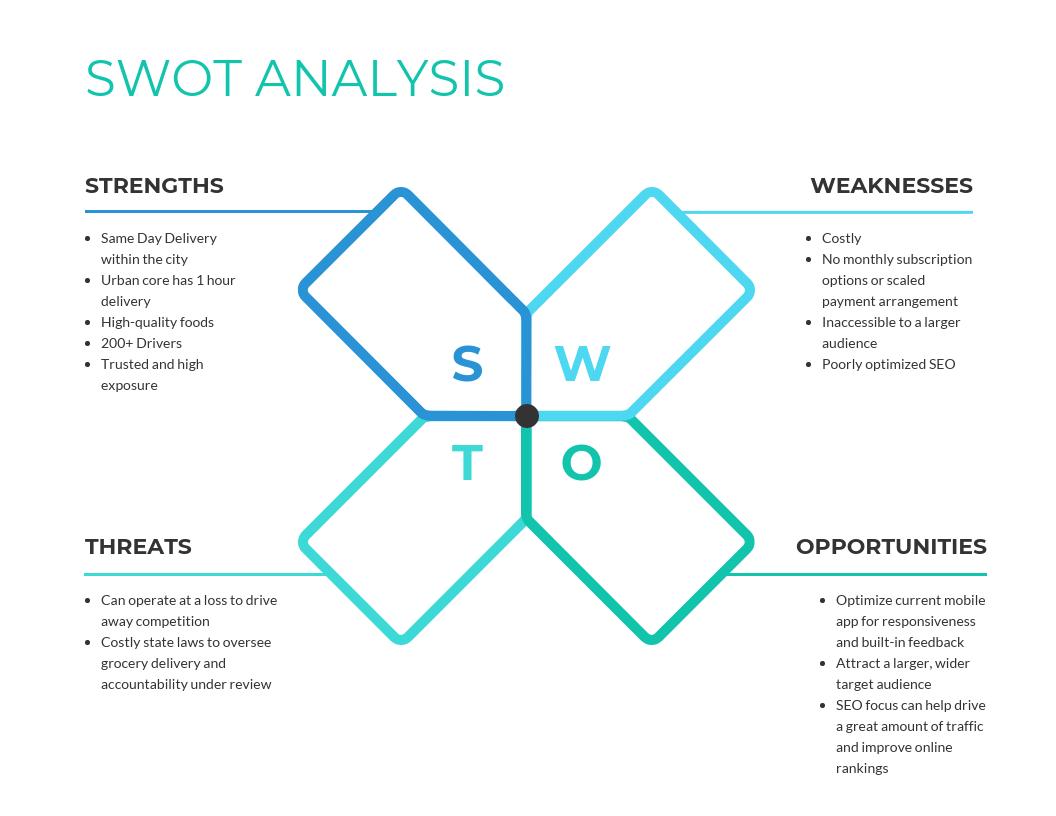 Teal Competitor SWOT Analysis Template