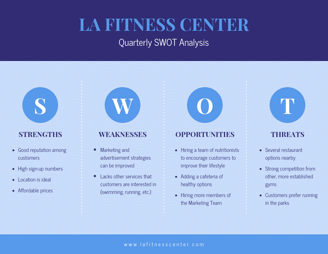 Blue Fitness SWOT Analysis Template