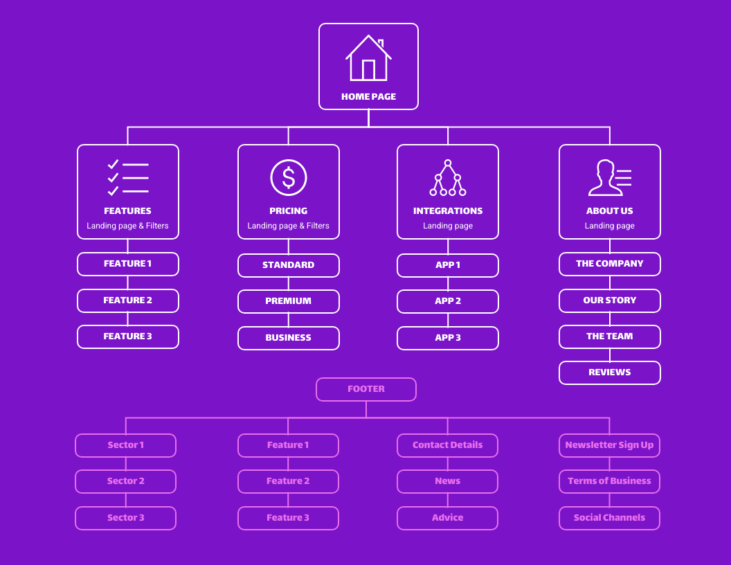 Purple SAAS Sitemap Template