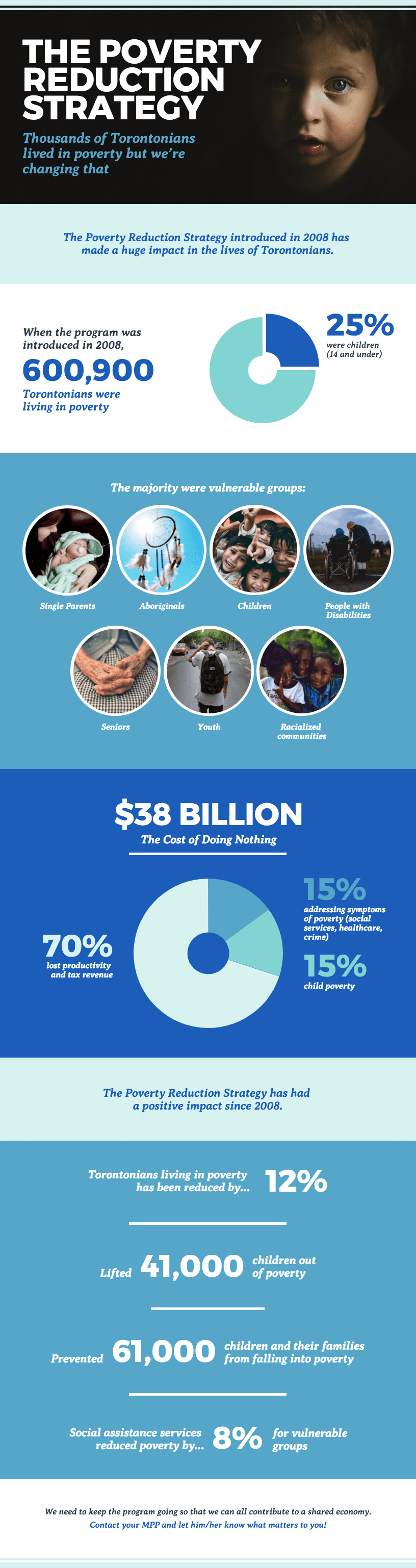 World Poverty Infographic Template
