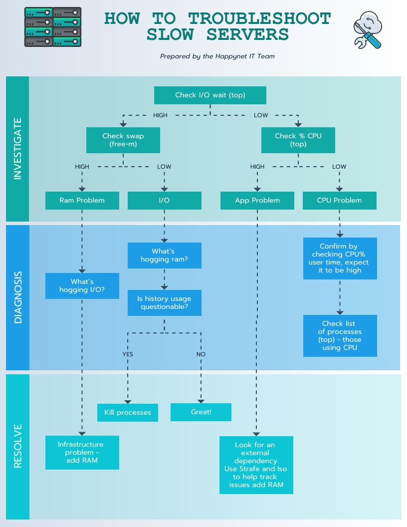 Green Troubleshoot Flow Chart Template