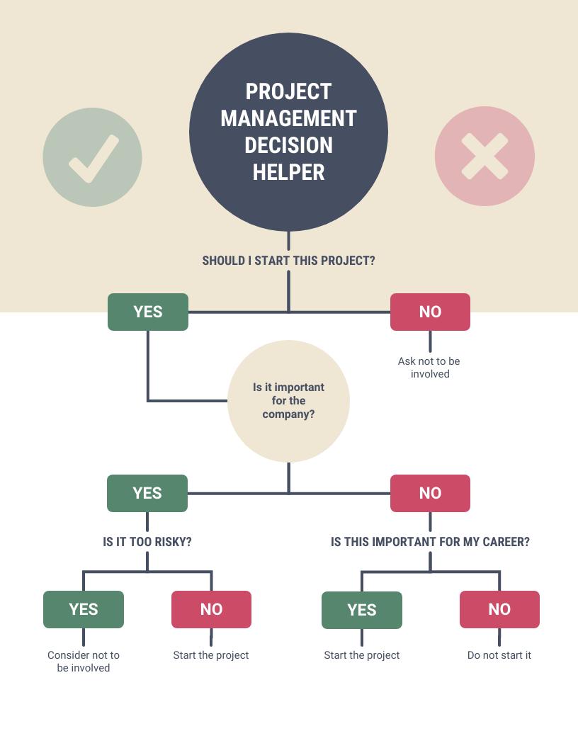 Project Management Decision Helper Diagram Template