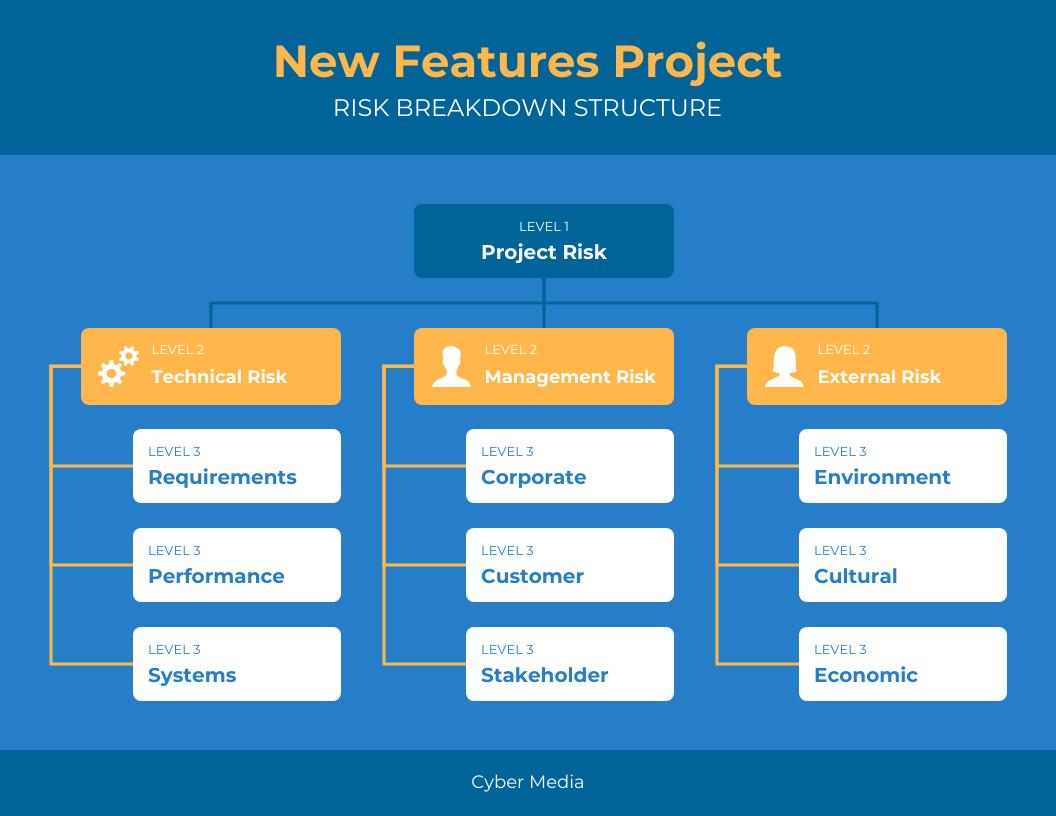 PowerPoint Flowchart