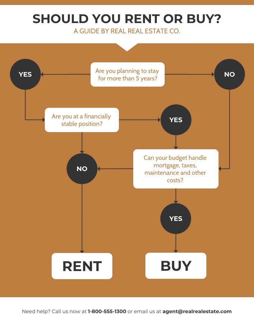 Simple Real Estate Flowchart Template