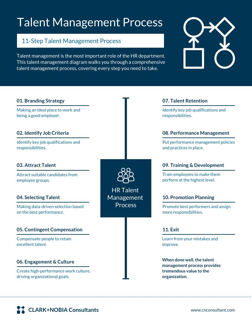 Talent Management Process Infographic Template