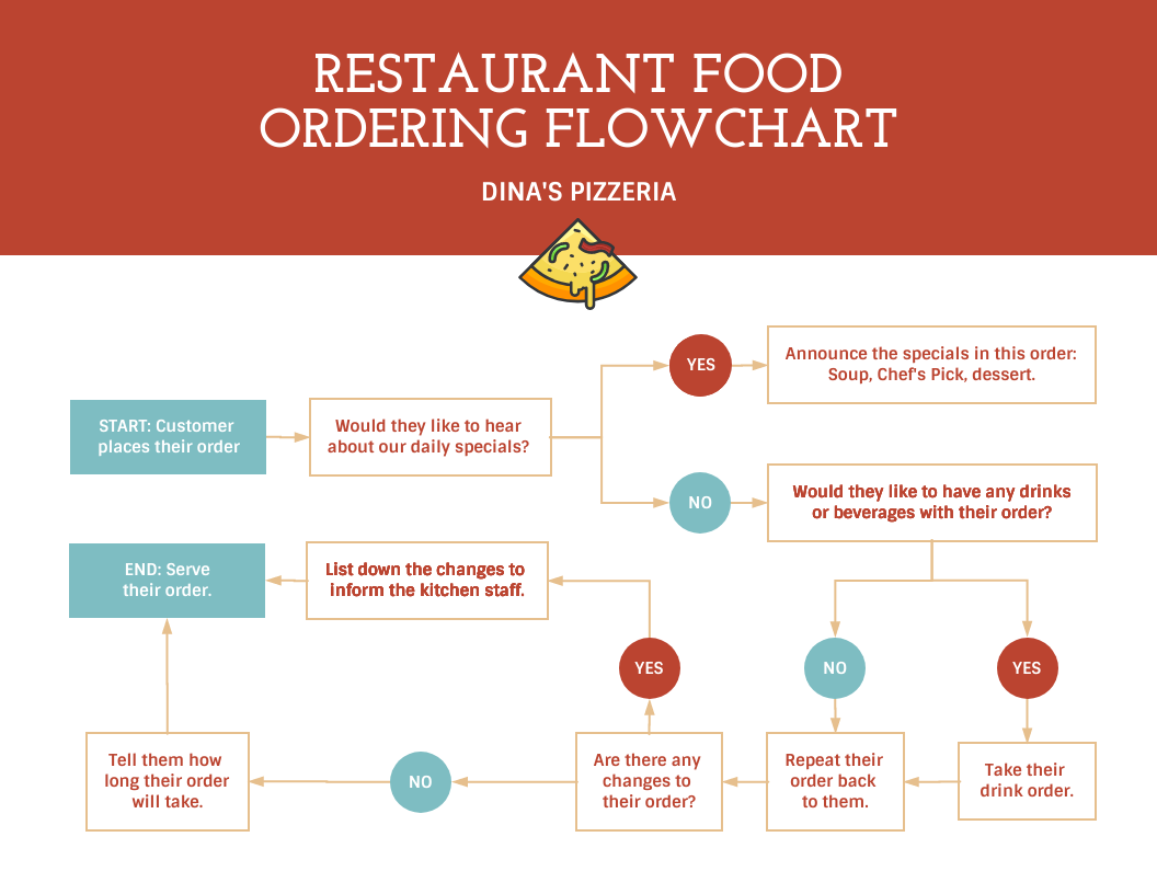Red Customer Ordering Process Flowchart Template