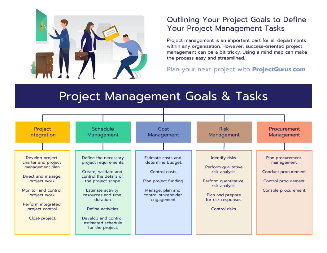 Project Management Tasks Mind Map Template