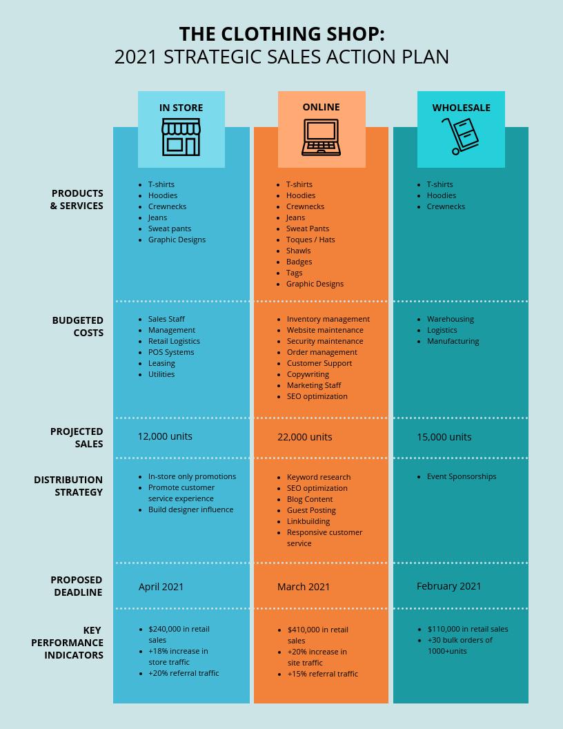 Simple Strategic Sales Action Plan Template
