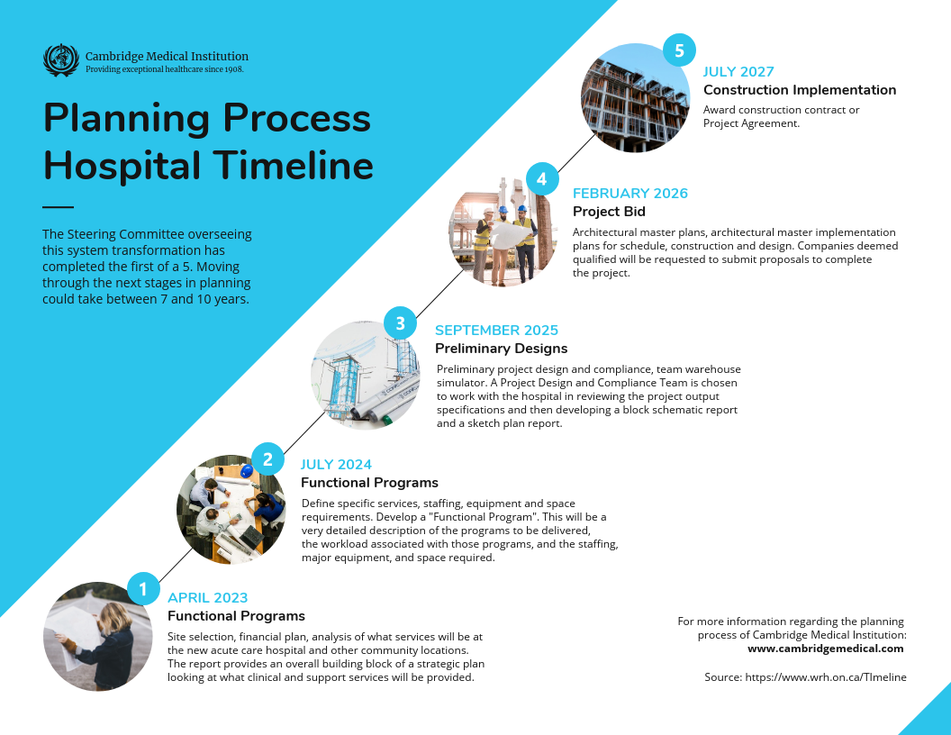 Planning Process Healthcare Timeline Infographic Template