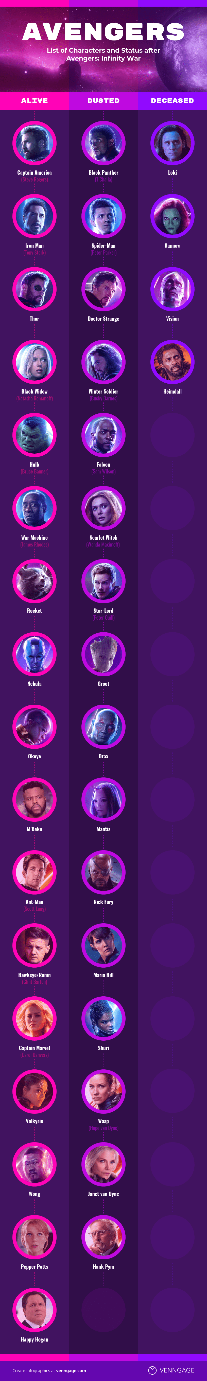 Avengers Character List Infographic Template