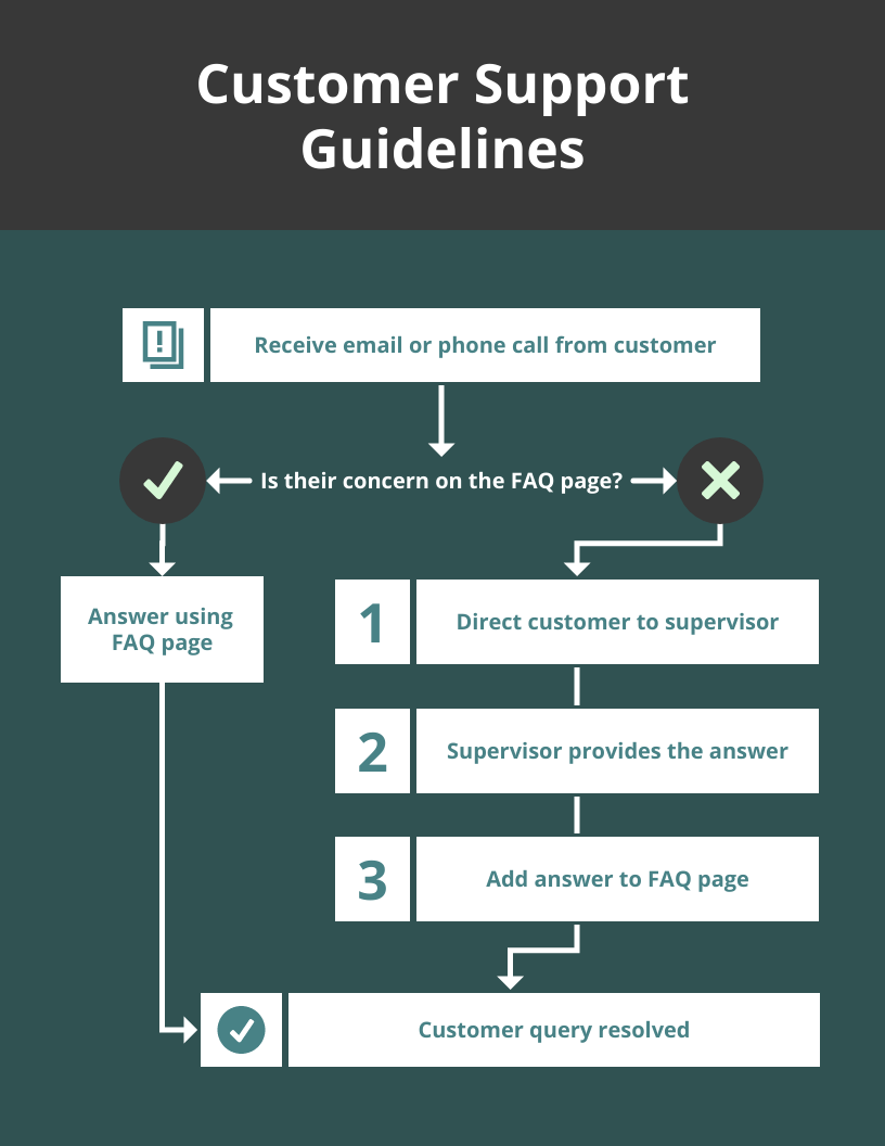 Simple Customer Support Flowchart Template