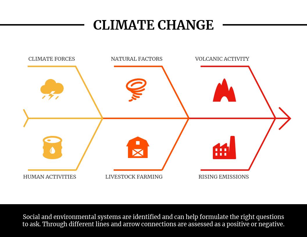 Light Climate Fishbone Diagram Template