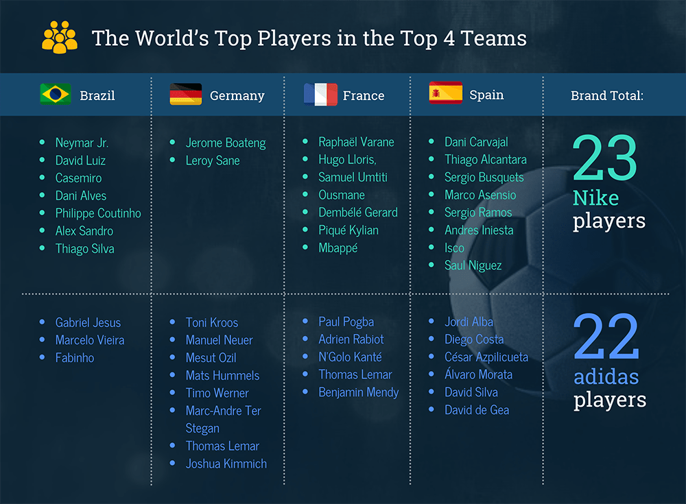 Top Teams Chart Template