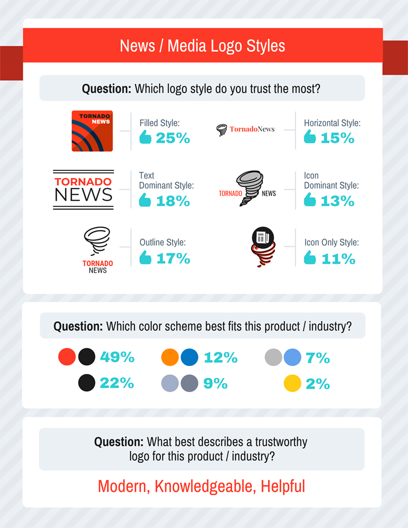 News & Media Logos Survey Results Template