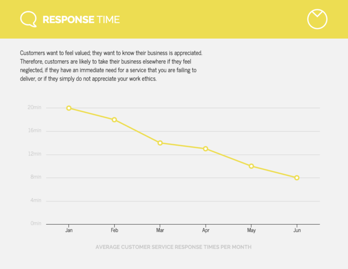 Lemon Yellow Line Chart Template