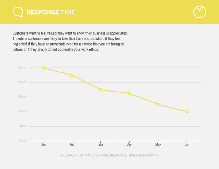 Lemon Yellow Line Chart Template