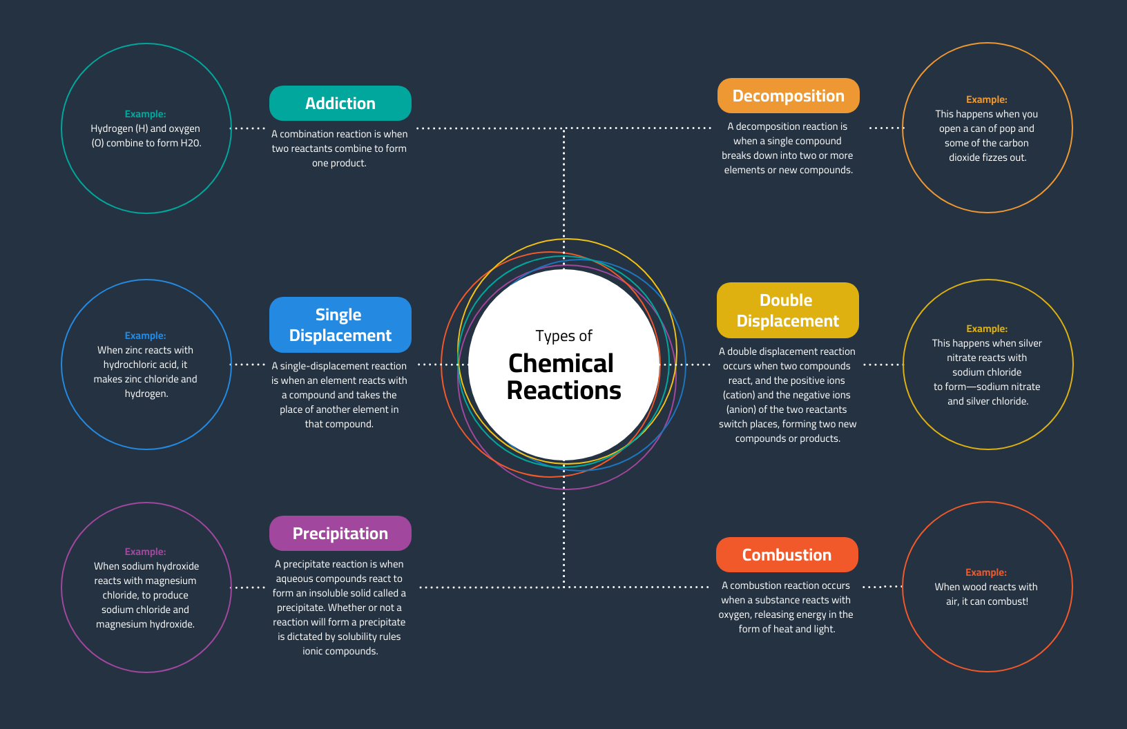 Dark Reactions Chemistry Concept Map Template