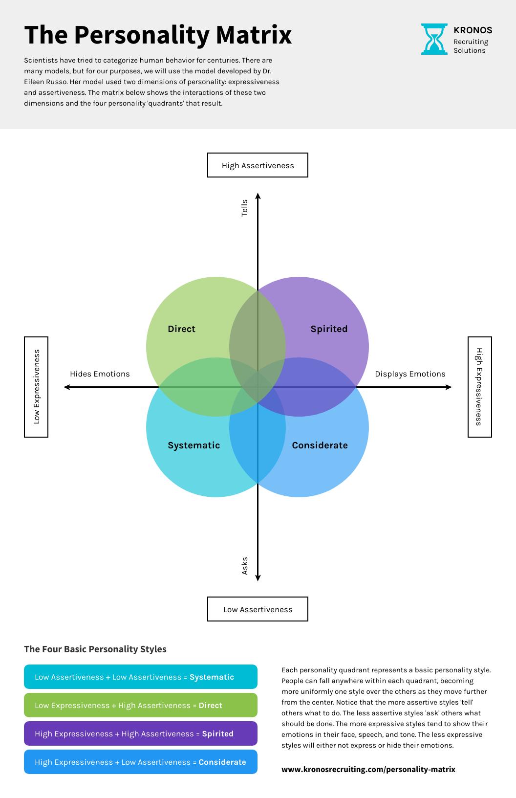 Leadership Personality Matrix Venn Diagram Template