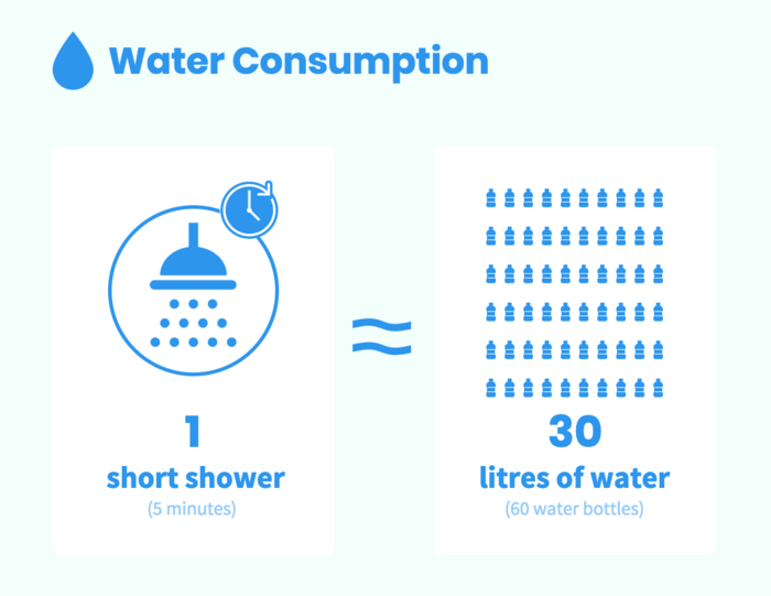 Water Consumption Infographic Template