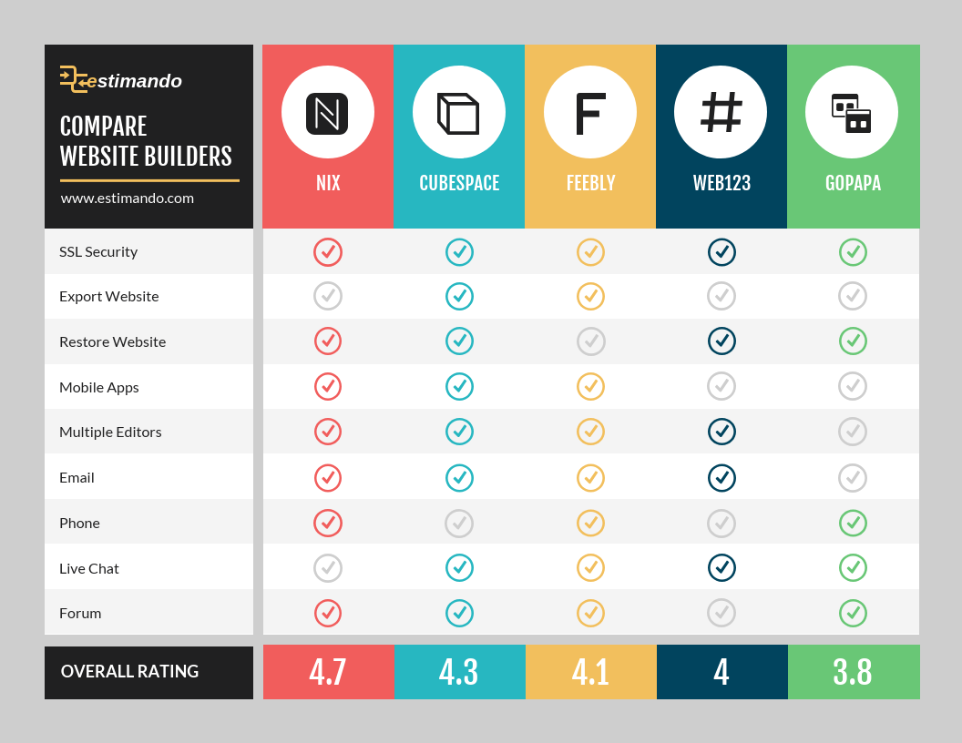 Website Host Competitor Features Comparison Infographic Template