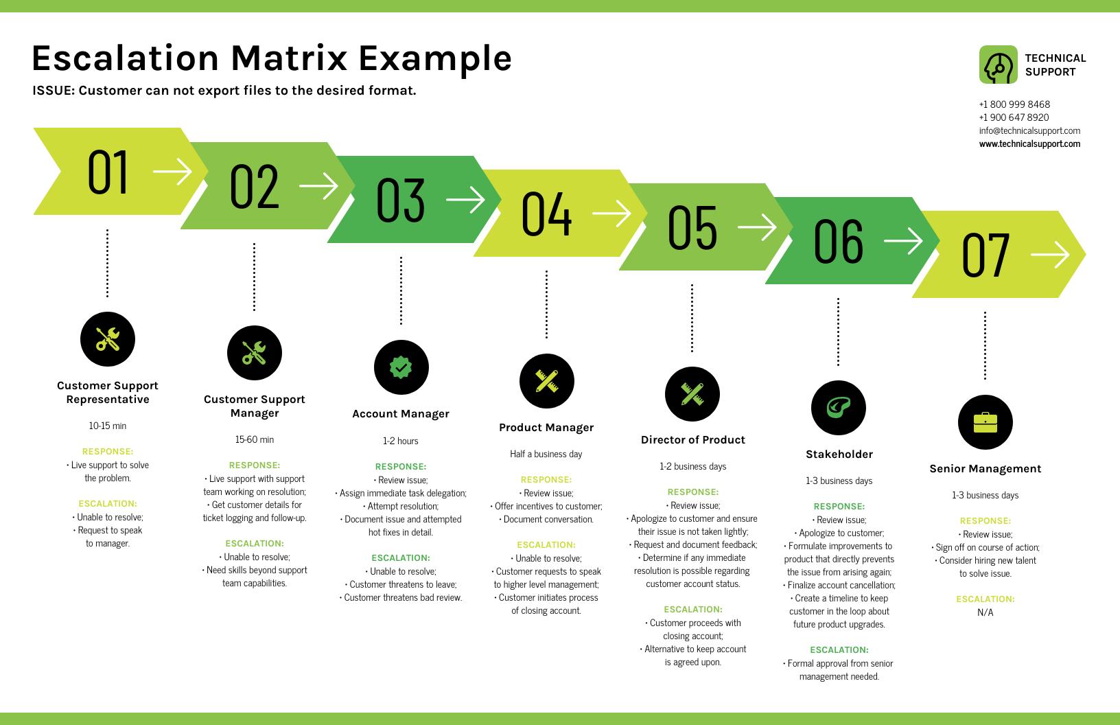 Green Escalation Matrix Timeline Infographic Template
