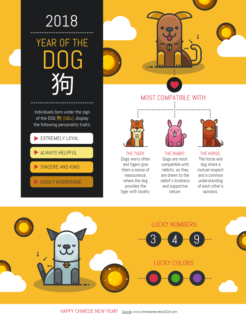 Year of the Dog Infographic Template