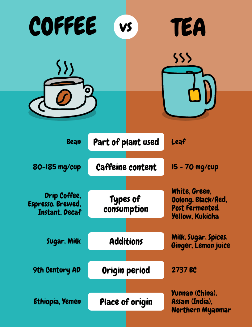 Coffee Comparison Infographic Template