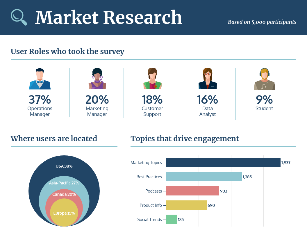 Market Research Survey Template