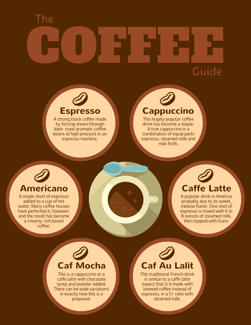 Brown Coffee Guide Infographic Template