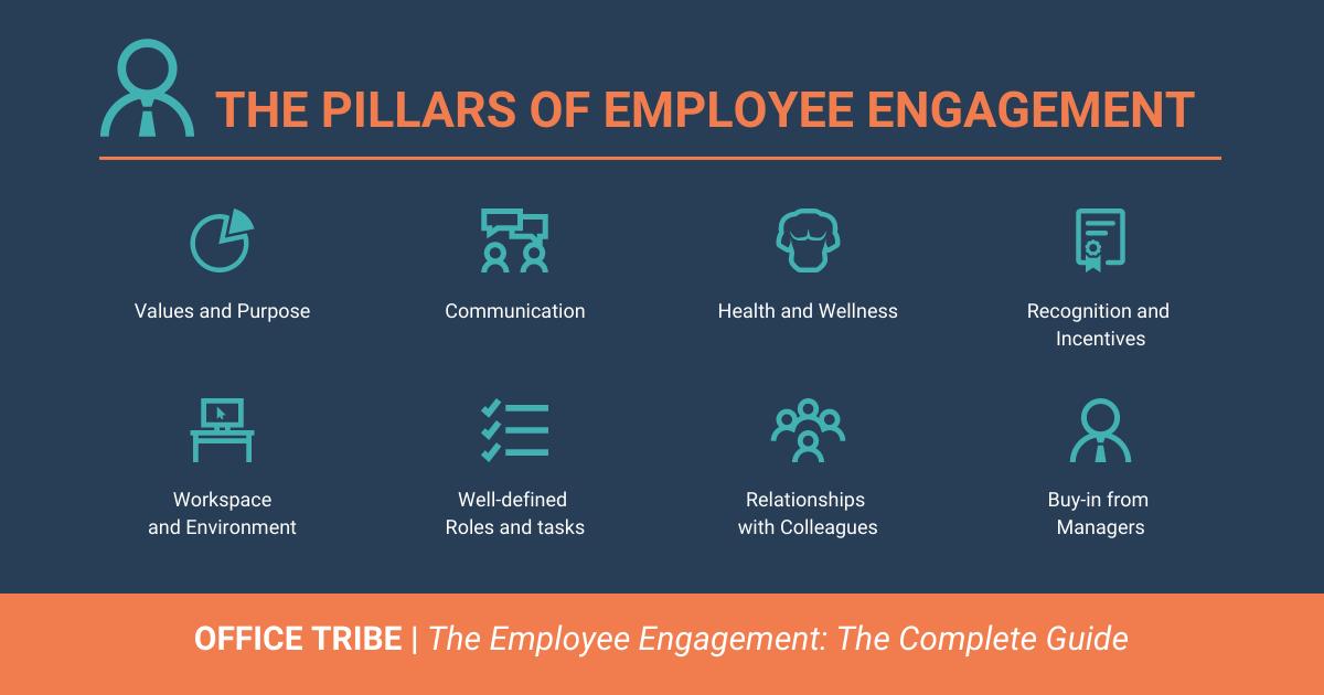 Pillars of Employee Engagement LinkedIn Post Template