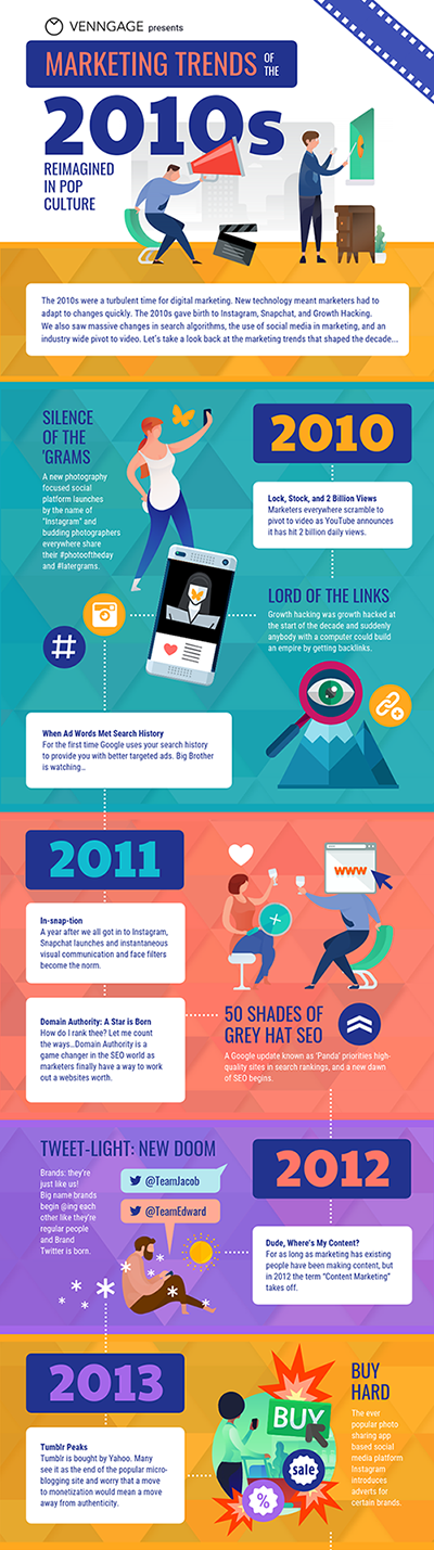 Marketing Trends of the 2010s Infographic Template