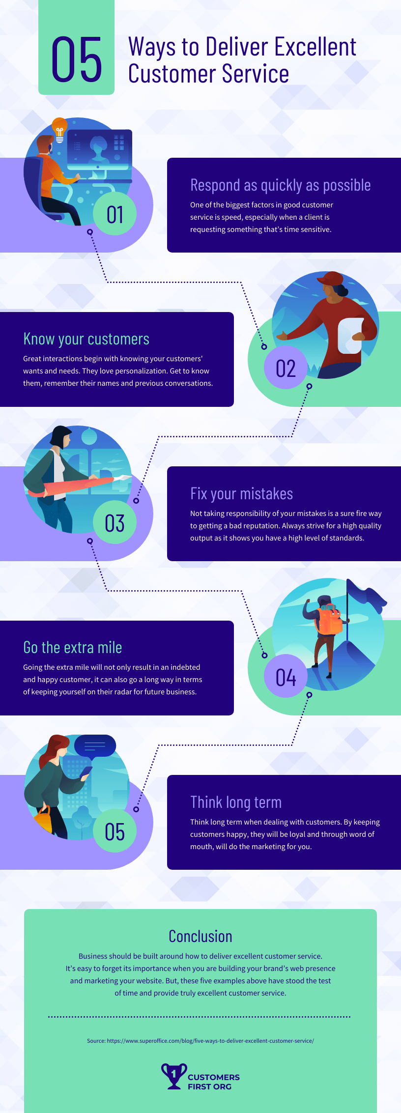 Customer Service Process Infographic Template