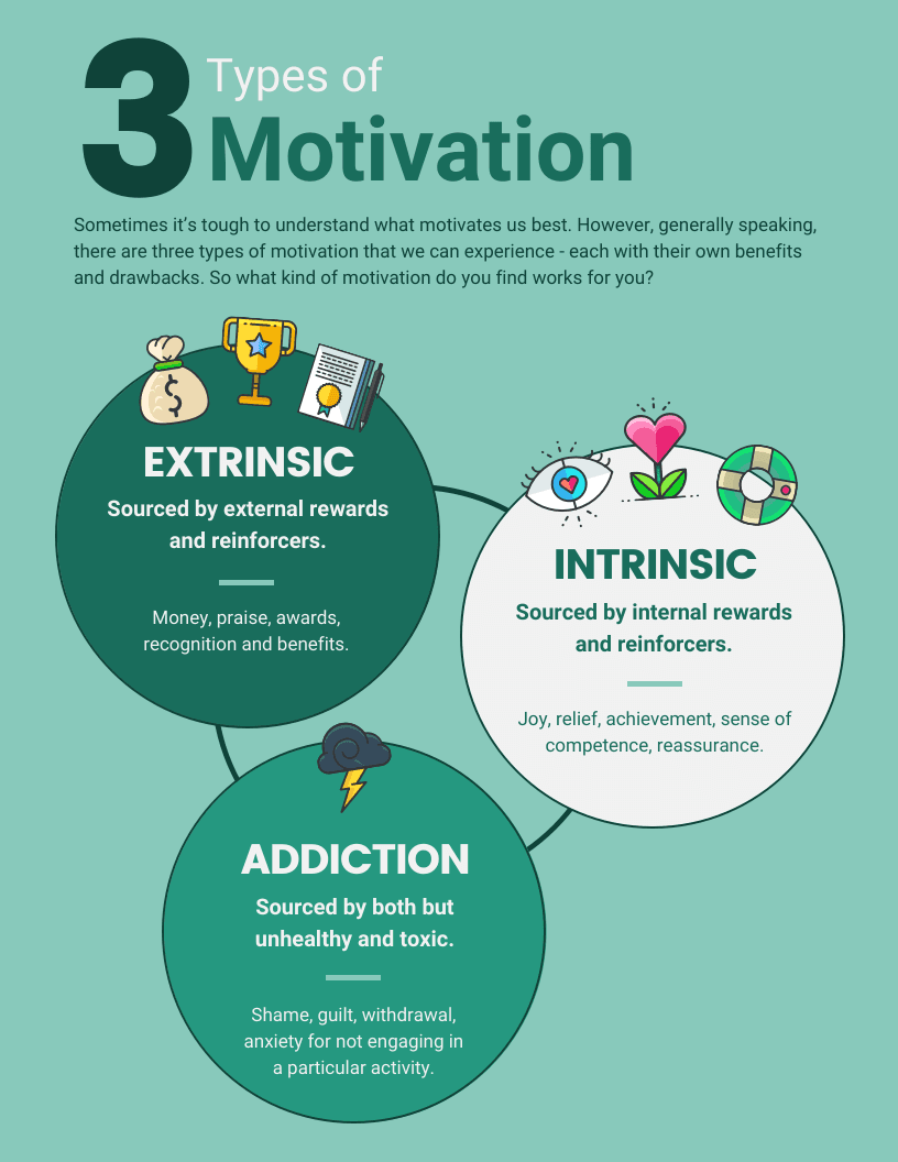 Motivation Infographic Template