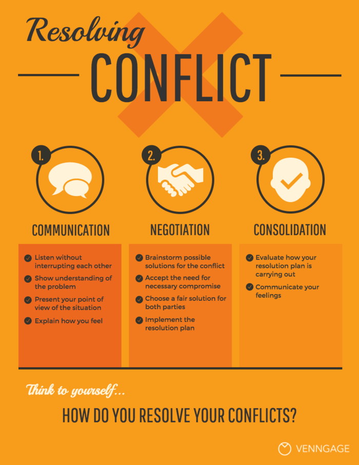Conflict Resolution Infographic Template