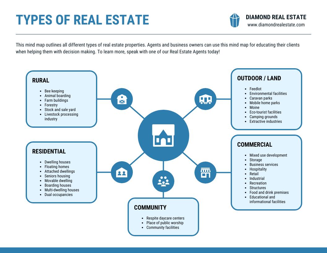 Real Estate Companies In Saint Cloud Fl