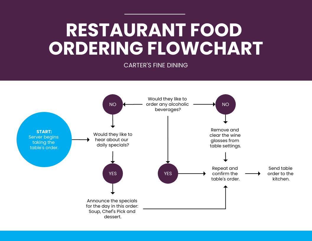 Simple Customer Ordering Process Flowchart Template