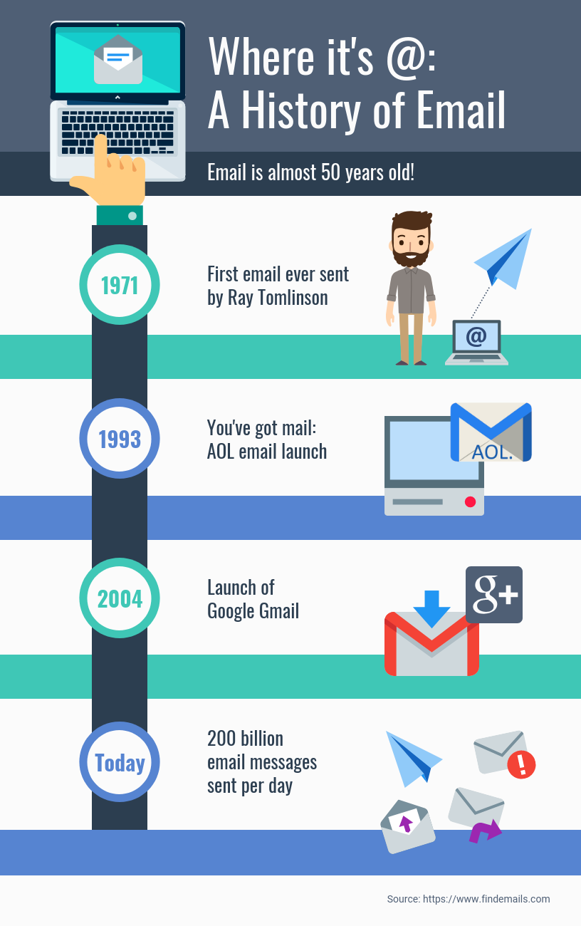 A History of Email Timeline Infographic Template