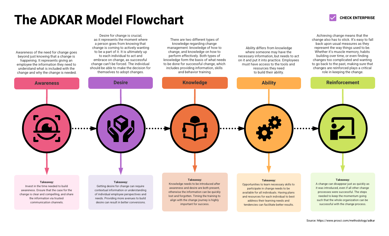 flowchart in word