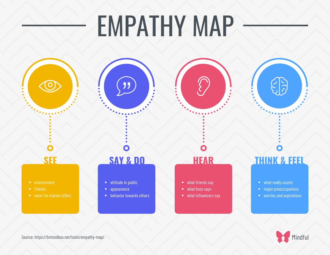 Simple Empathy Map List Infographic Template