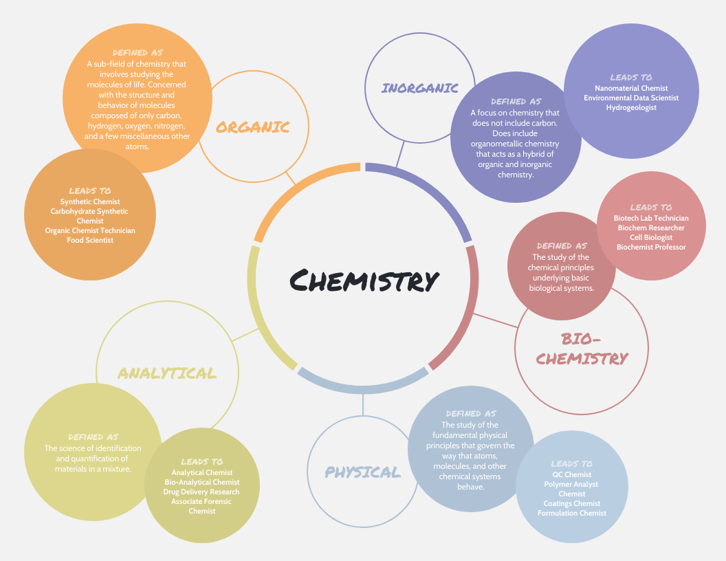 Pastel Chemistry Concept Map Template