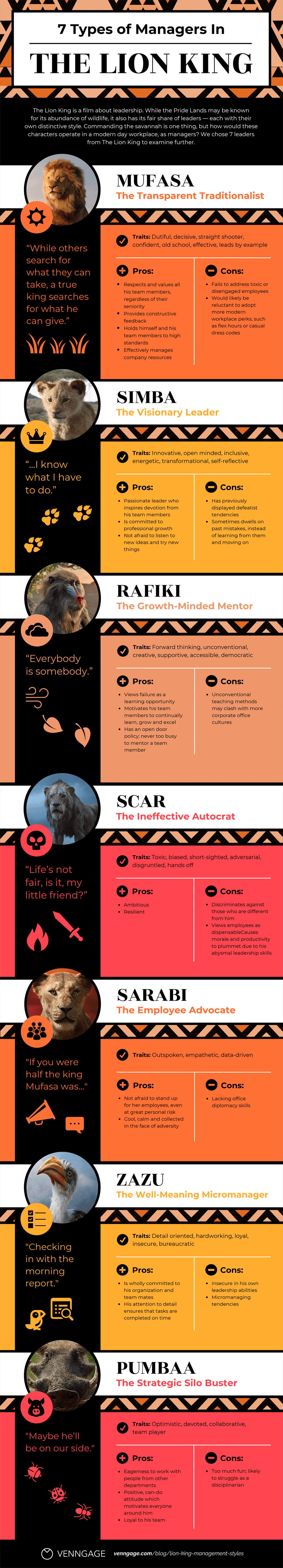 7 Types of Managers in The Lion King Infographic Template